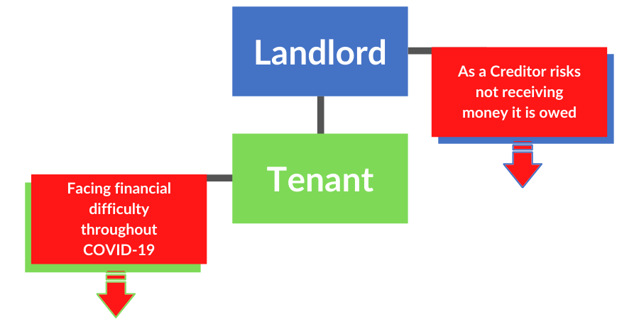 Corporate Insolvency and Governance Act 2020 and the impact on commercial landlords and tenants Graphic