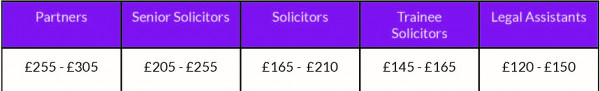 Solicitor Fees Table emp 2