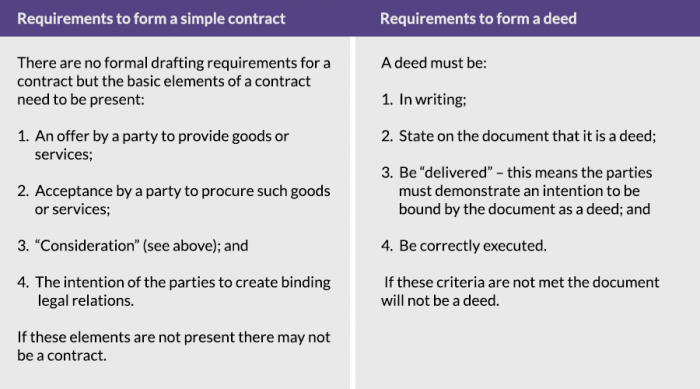 Drafting requirements