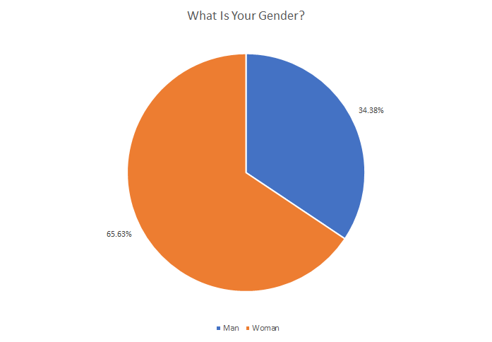 what is your gender v2